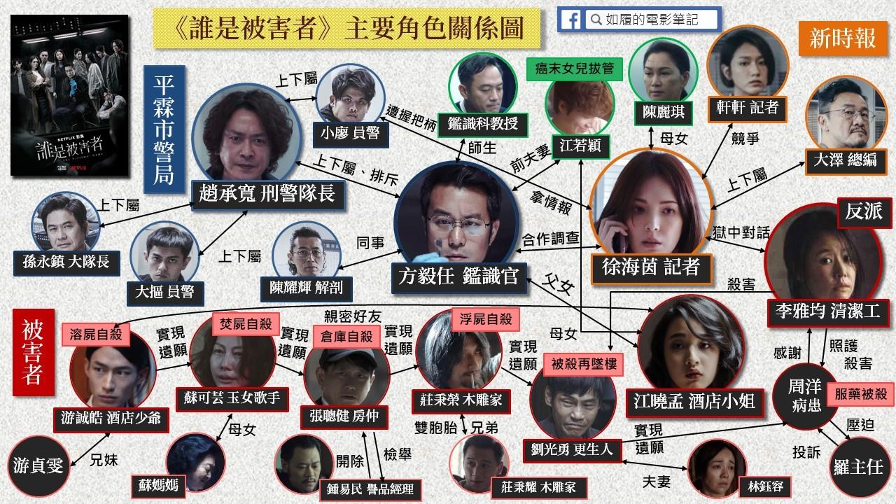 誰是被害者 演員角色關係圖